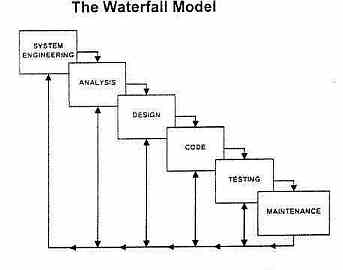 Software testing life cycle ccuart Choice Image